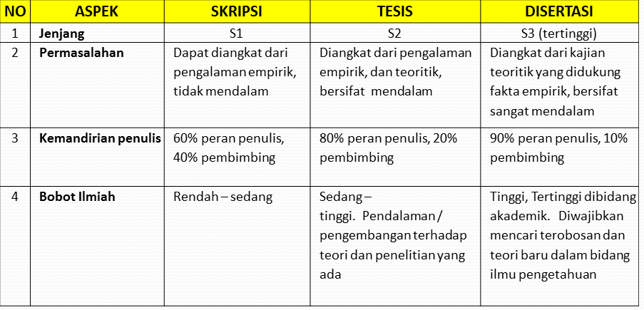 Blog - Tips Skripsi, Thesis, Dissertation - Andri Sunardi - Freelancer - Web Developer - CEO DIW.co.id